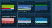 Septembrové štatistiky Steamu ukazujú zvláštne posuny v percentách