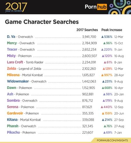 Pornhub zverejnil svoje štatistiky minulého roka, ukázal prístupy z konzol a obľúbené herné postavy