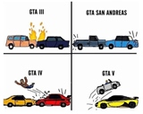 Evolúcia GTA