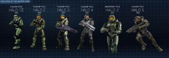 História Halo série