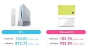 Nintendo predalo 100 miliónov Wii konzol
