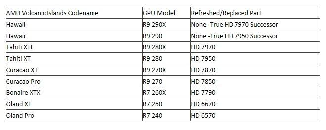 Nové grafiky AMD se nebudou jmenovat Radeon HD 9000 ale R9..