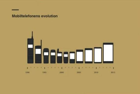 Evolúcia mobilov na jednom zábere