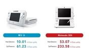 Nintendo predalo u� 10 mili�nov WiiU konzol