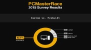 PC Master Race 2015 anketa uk�zala preferencie hr��ov