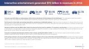 Herný trh znovu narástol, vedú ho mobily a PC
