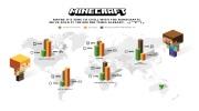 Minecraft predal cez 100 mili�nov k�pii