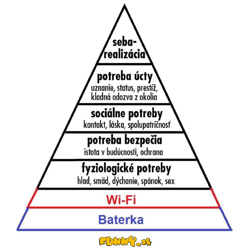 Pyramída potrieb 21.storočia