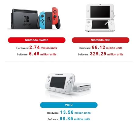 Nintendo zverejnilo finančnú správu, Switchu a Zelde sa darí