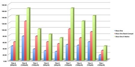 Microsoft v benchmarcích porovnal výkon v hrách na Xbox One a Xbox One X v 4K