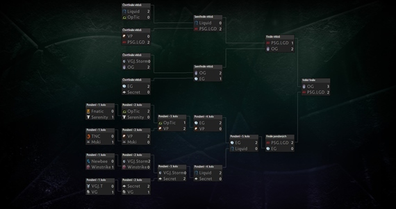 Víťazmi The International 8 DOTA 2 turnaja sú...