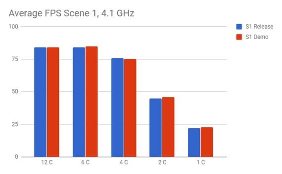 Final Fantasy XV nám ukazuje, aký má dopad Denuvo ochrana na výkon hier