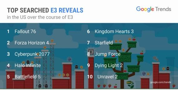 Ktoré hry boli najvyhľadávanejšie na google počas E3 v US a UK?