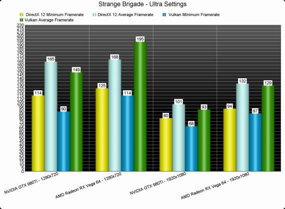 Strange Brigade podporuje ako DX12, tak aj Vulkan, benchmarky sú už vonku