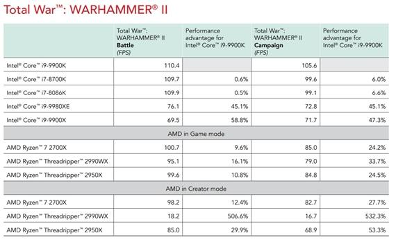 Principled technologies zverejnilo nové benchmarky na i9 9900k procesor
