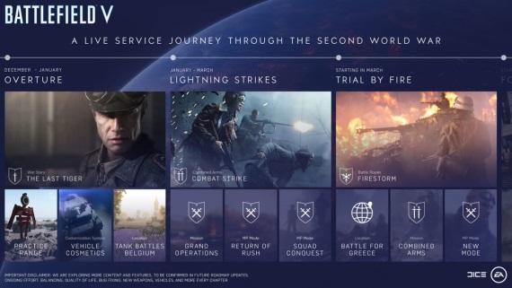 Updaty pre Battlefield V na nasledujúce mesiace naplanované