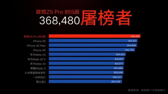 Lenovo Z5 Pro prekonalo v Antutu benchmarku iPhone XS