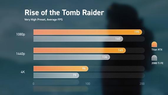 Prvá ukážka herného výkonu Titan RTX karty