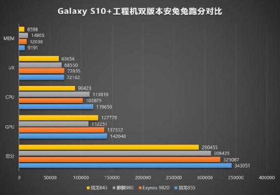Benchmark Snapdragonu 855 v Galaxy S10 plus