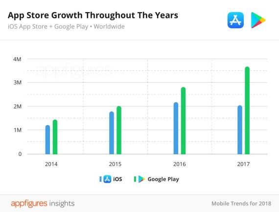 Google Play store stúpa, Apple store klesá