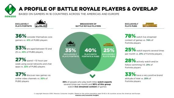 Battle Royale hráči sú najviac angažovanými online hráčmi