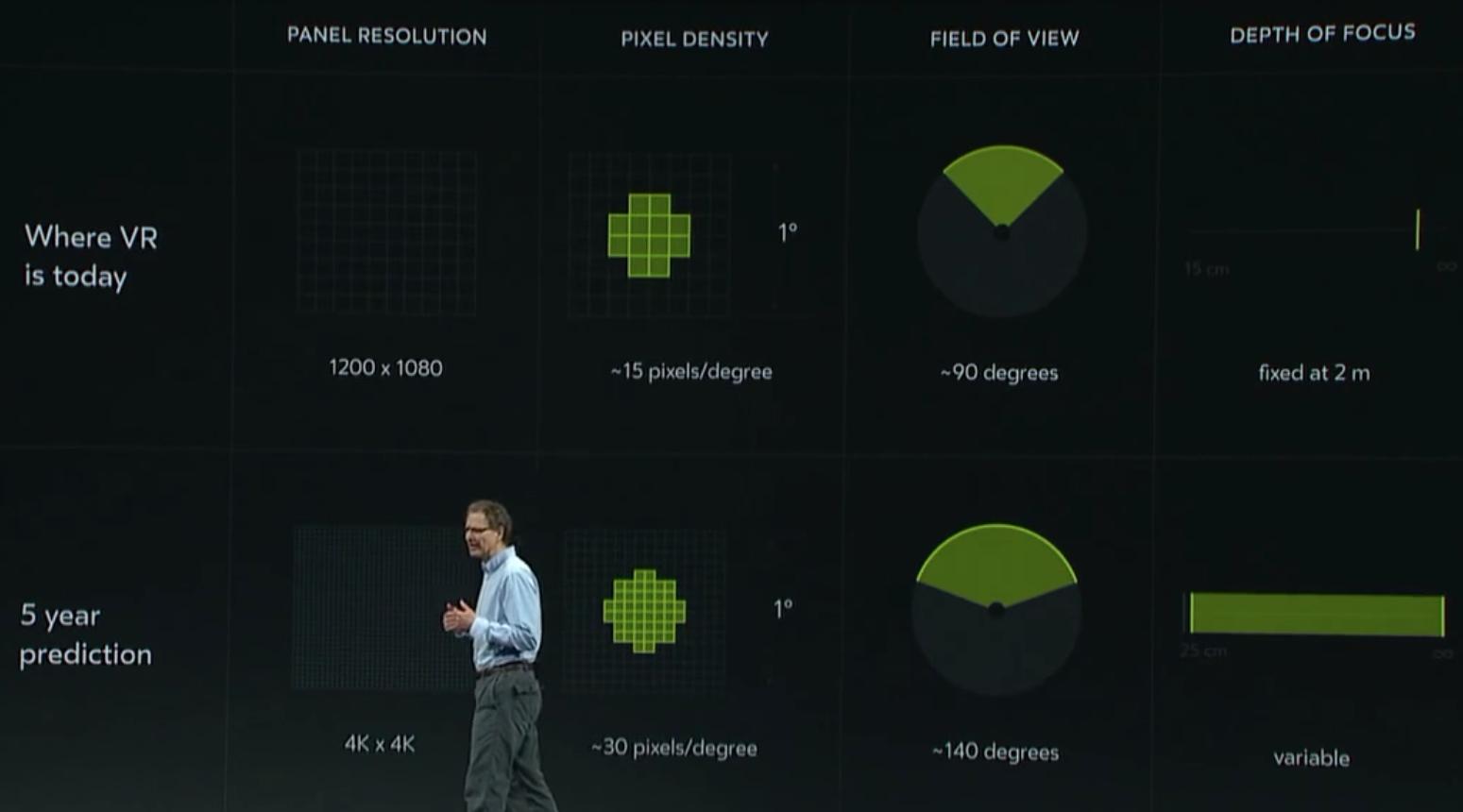 5cc49d7b1 Oculus predstavil prototyp nového Riftu, bude mať 140 stupňový uhol videnia  s pohyblivými displejmi