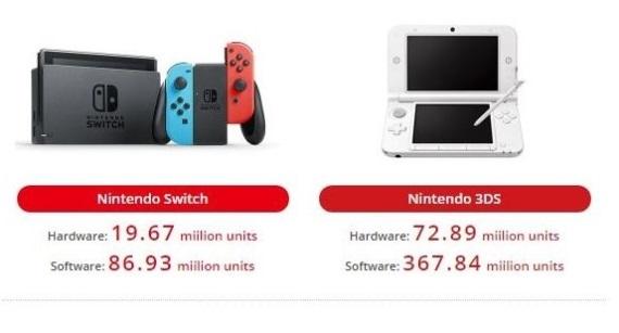 Nintendo už expedovalo takmer 20 miliónov Switch konzol