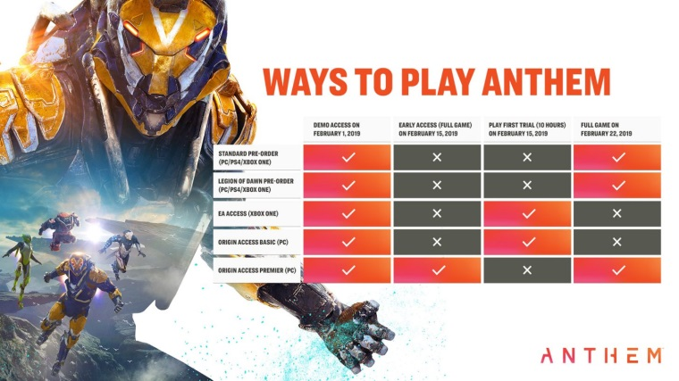 Demo a early access na Anthem naplánované
