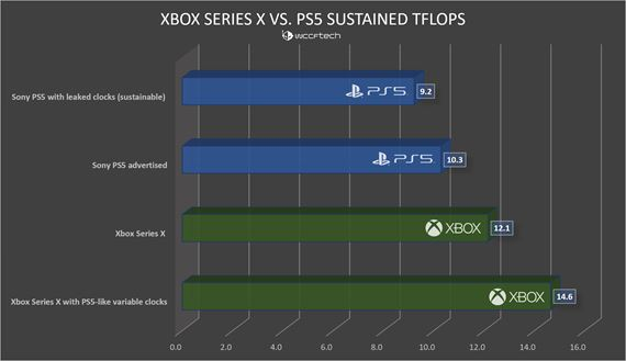 Výkon PS5 vs Xbox Series X vs PC grafiky
