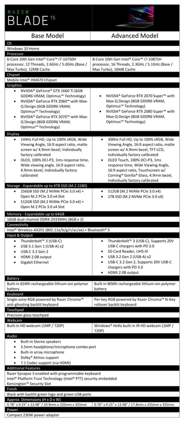 Razer Blade 15 introduced, adds RTX Super cards