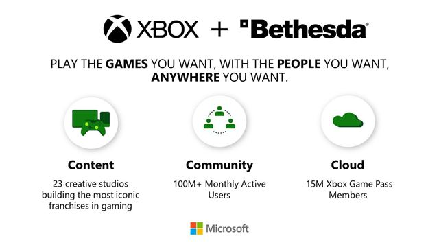 Microsoft compró Bethesda! | Sector.sk