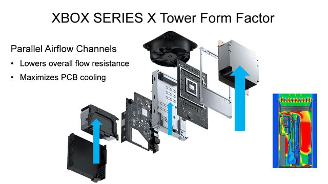 The Xbox Series X architecture was demonstrated at a recent conference