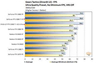 GeForce RTX 3080 Ti vych