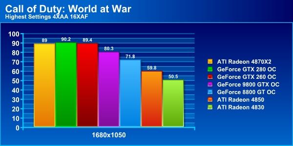 CoD: World at War prvý benchmark