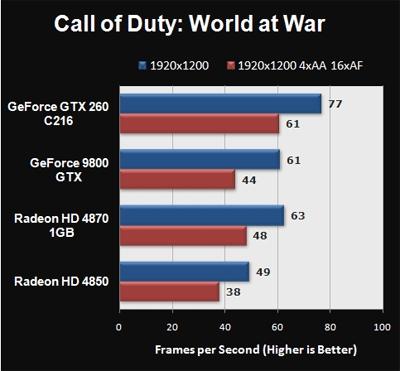 Ďalšia bitka v Call of Duty