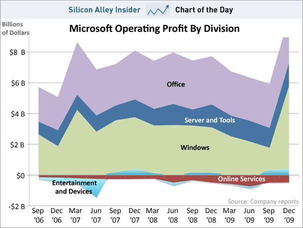 Ako sú na tom divízie Microsoftu?