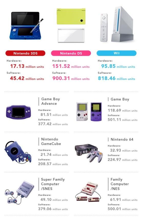 Ako sa predávajú Nintendo konzoly?