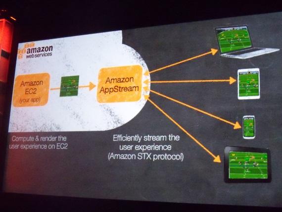 Amazon pripravuje Appstream, svoje cloud hranie