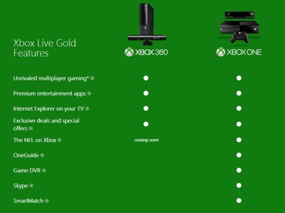 Xbox One funkcie patriace pod Xbox Live Gold predstavené
