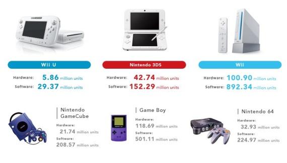 Nintendo bolo cez vianočnú sezónu v zisku