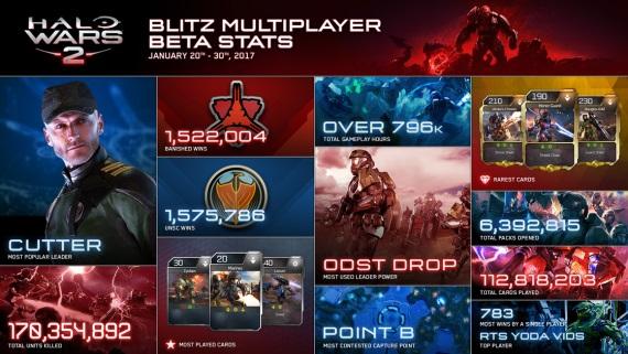 Štatistiky z Halo Wars 2 bety